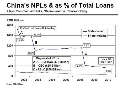 china bank NPL_20100728