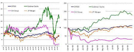 US金融株_20091128