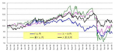 対円と4通貨_20090627
