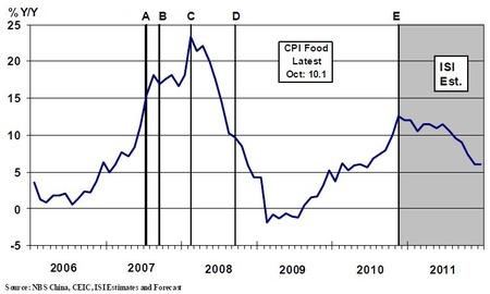 中国食品インフレ_20101126