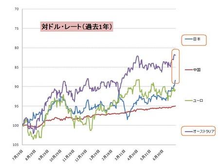 対ドル主要通貨_20110730