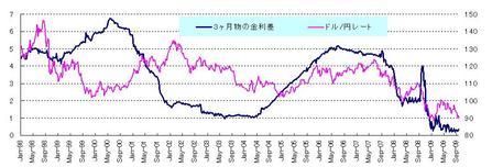 金利差とドル円_20090926