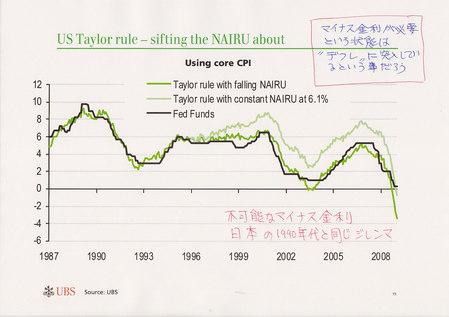 Taylor Ruleの示すマイナス金利の必要性_20090820