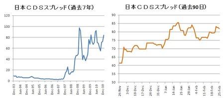 日本_CDS_20110226