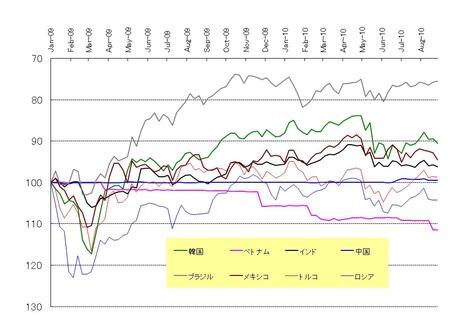 新興国対ドル_20100828