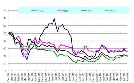 日本株サラ金_20100430