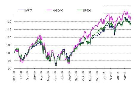 US株_20110528