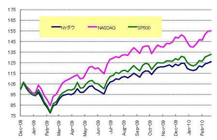 US株_20100320