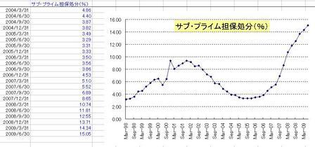 サブプライムの担保処分_200906