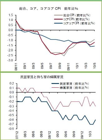 Japan_20100628 デフレ