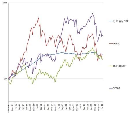 日米名目GDP_20101215