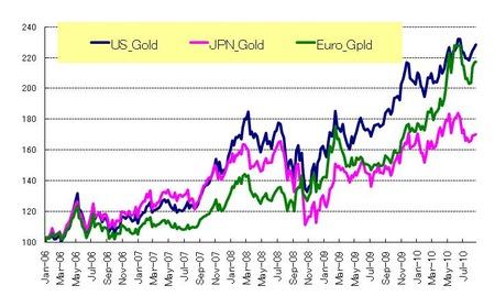 通貨別Gold_20100828