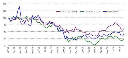 カード_日本株_20090725