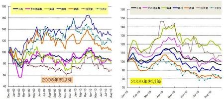 日本株_セクター_20100827