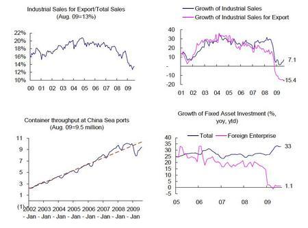 中国貿易統計_20090924