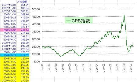 CRB(月次)_20091031