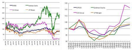 US株Fins_20100320