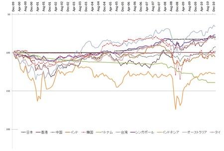 アジア対ドル_20110201