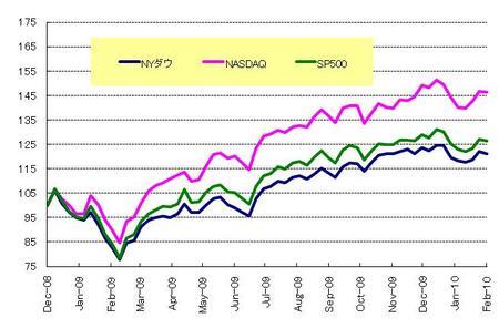 US株_20100227