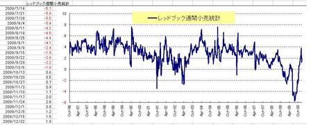 週間小売統計_20091225