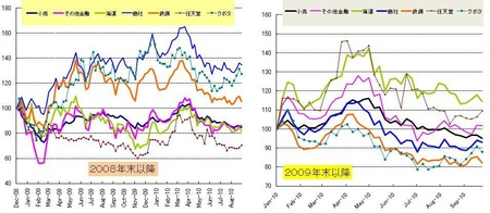 日本株セクター_20100924