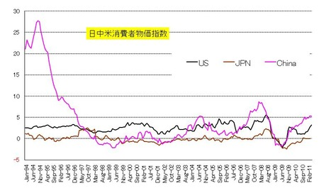 物価_日中米_20110521