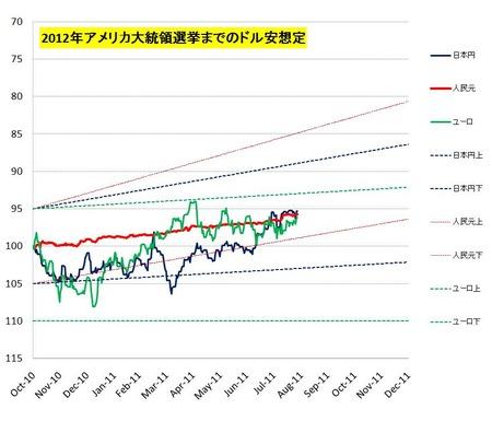 ドル安予測チェック_20110827