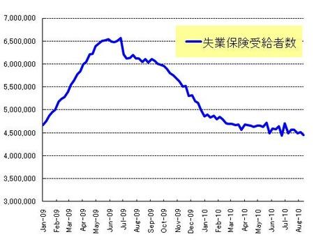 長期失業者_20100828