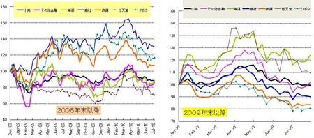 日本株_セクター_20100730