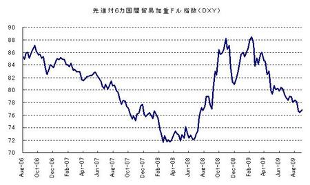 DXY_20090926
