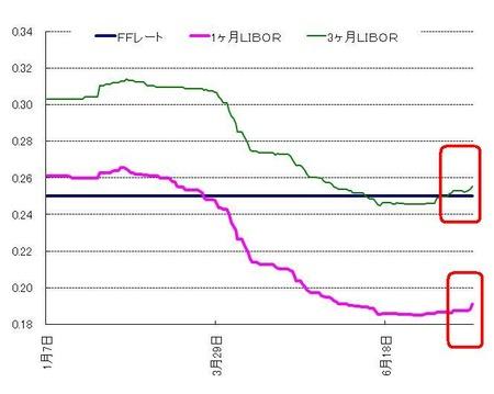 US$ LIBOR_20110731