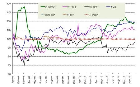 CCE通貨_20101030