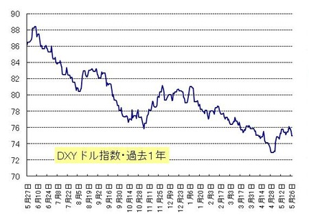 DXY_20110528