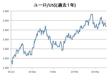 ユーロ対ドル_20110626