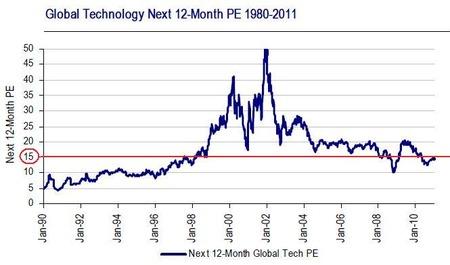 Tech PER_20110221
