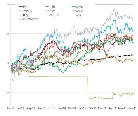 対ドル為替_20110626