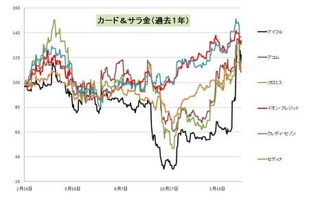 カードサラ金_日本株_20110225