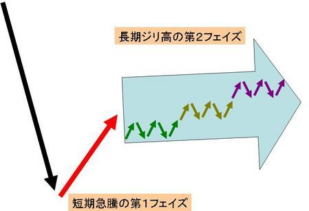 第2フェイズ図_20091221