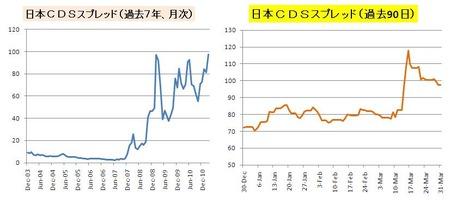 日本CDS_3月末_20110331