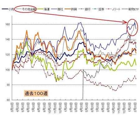 セクター_日本株_20110225