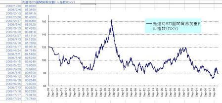 DXY_20090725