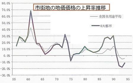 地価上昇率