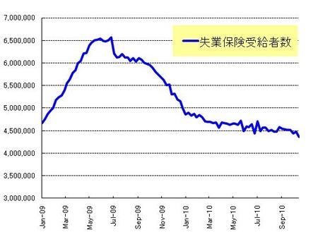 継続失業者_20101030