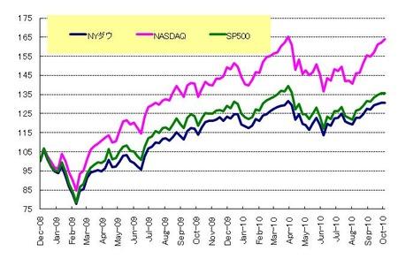US株_20101030