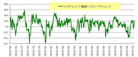 F連銀指数_20101121