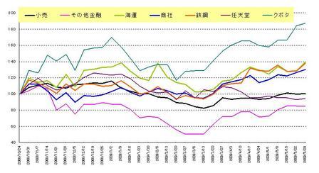 日本株セクター_20090530
