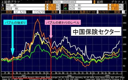 中国保険セクター_20090729