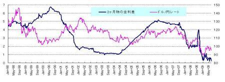 ドル円と金利差_20090627