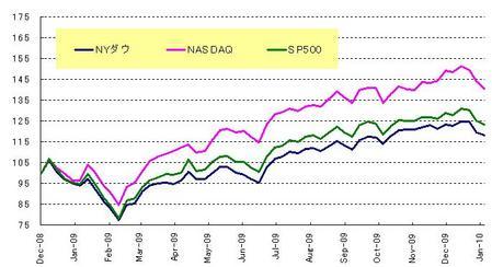 US株_20100131