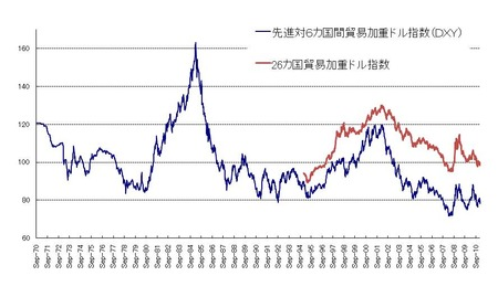ドル指数_20110201